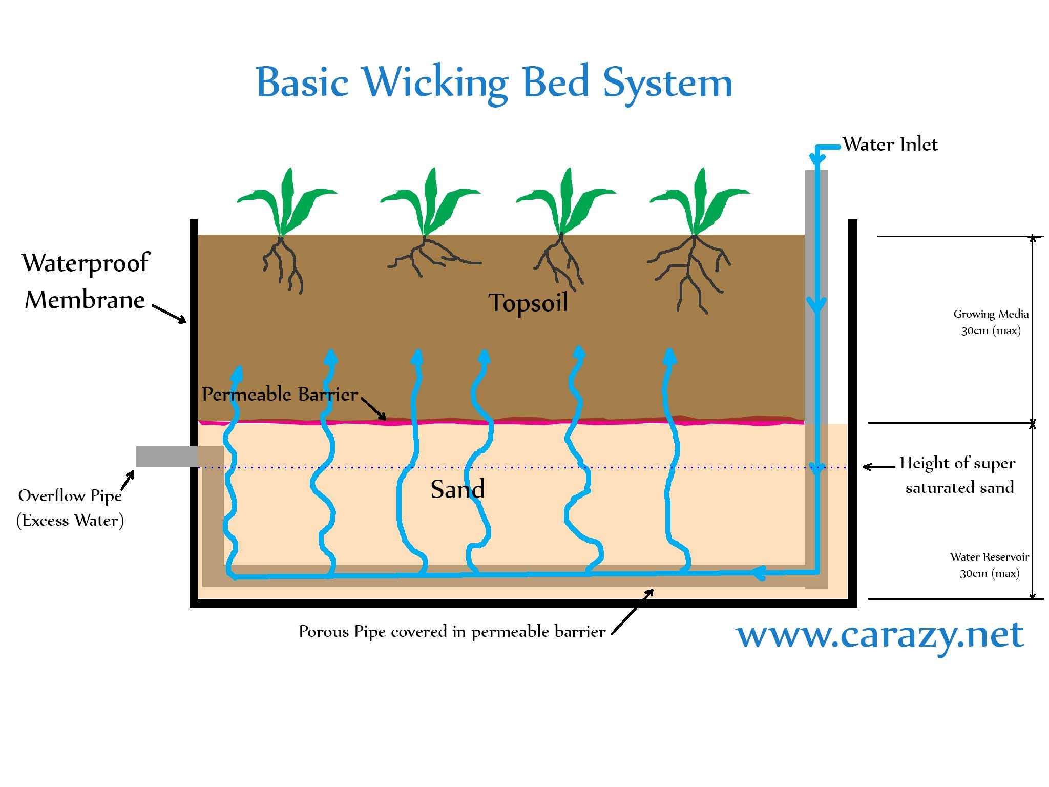 setting up the wicking bed with modified large capacity reservoir